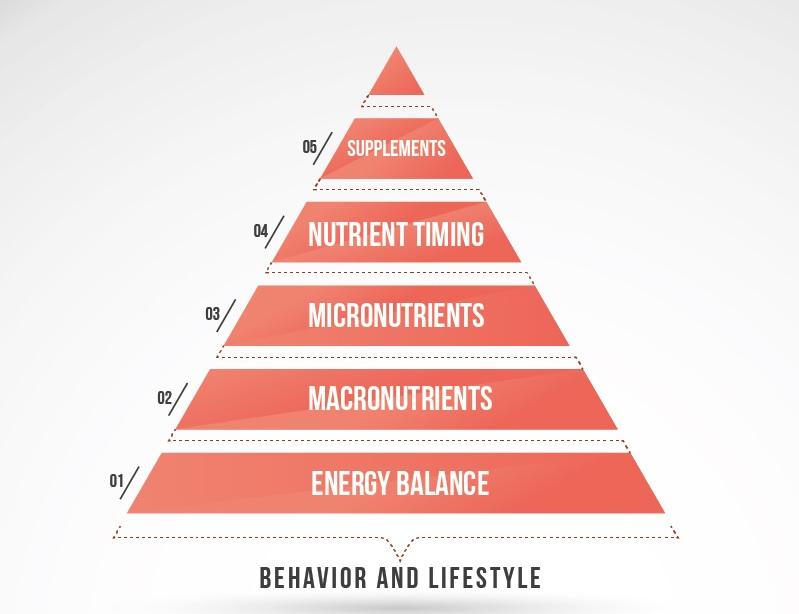 Macro piramide