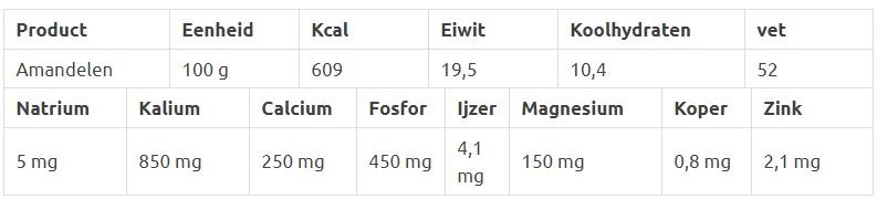 Amandelen voedingswaarde